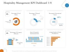 Overview Of Hospitality Industry Hospitality Management KPI Dashboard International Summary PDF