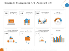 Overview Of Hospitality Industry Hospitality Management KPI Dashboard Profit Download PDF
