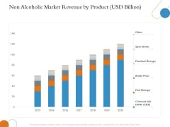 Overview Of Hospitality Industry Non Alcoholic Market Revenue By Product USD Billion Microsoft PDF