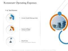 Overview Of Hospitality Industry Restaurant Operating Expenses Topics PDF