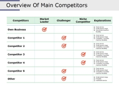 Overview Of Main Competitors Ppt PowerPoint Presentation Example File