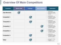 Overview Of Main Competitors Ppt PowerPoint Presentation File Designs