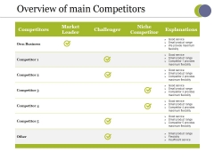 Overview Of Main Competitors Ppt PowerPoint Presentation Gallery Graphics Tutorials