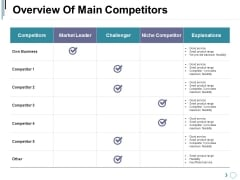 Overview Of Main Competitors Ppt PowerPoint Presentation Icon Layout Ideas