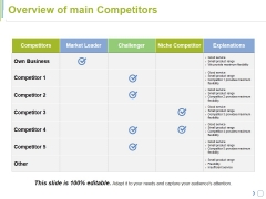 Overview Of Main Competitors Ppt PowerPoint Presentation Model Visuals