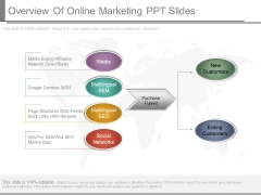 Overview Of Online Marketing Ppt Slides