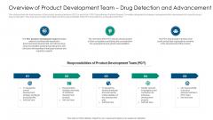 Overview Of Product Development Team Drug Detection And Advancement Background PDF