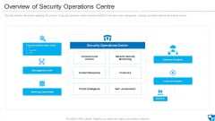 Overview Of Security Operations Centre Sample PDF