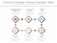 Overview Of Strategic Planning Presentation Slides