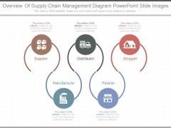 Overview Of Supply Chain Management Diagram Powerpoint Slide Images