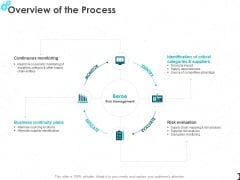 Overview Of The Process Ppt PowerPoint Presentation Professional Infographic Template