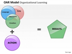 Oar Model Organizational Learning PowerPoint Presentation Template