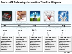 Of Technology Innovation Timeline Diagram Business Plan Financials PowerPoint Templates