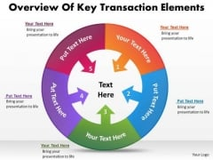 Overview Of Key Transaction Elements Business Planning Tools PowerPoint Slides
