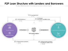 P2P Loan Structure With Lenders And Borrowers Ppt PowerPoint Presentation Infographics Layout Ideas PDF