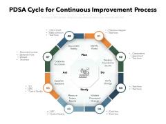 PDSA Cycle For Continuous Improvement Process Ppt PowerPoint Presentation Layouts Slide Portrait PDF