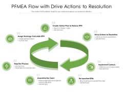 PFMEA Flow With Drive Actions To Resolution Ppt PowerPoint Presentation File Graphics Template PDF
