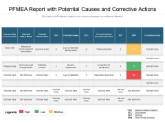 PFMEA Report With Potential Causes And Corrective Actions Ppt PowerPoint Presentation Gallery Example File PDF
