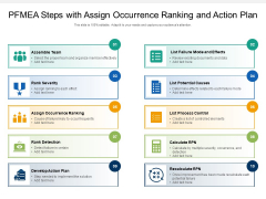 PFMEA Steps With Assign Occurrence Ranking And Action Plan Ppt PowerPoint Presentation Gallery Themes PDF