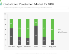 POS For Retail Transaction Global Card Penetration Market Fy 2020 Icons PDF