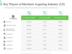POS For Retail Transaction Key Players Of Merchant Acquiring Industry Data Portrait PDF