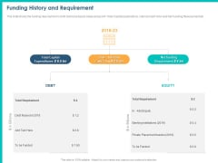 PPM Private Equity Funding History And Requirement Ppt PowerPoint Presentation Infographic Template Samples PDF