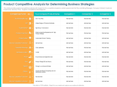 PPM Private Equity Product Competitive Analysis For Determining Business Strategies Ppt PowerPoint Presentation Diagram Images PDF