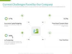 PP And E Valuation Methodology Current Challenges Faced By Our Company Pictures PDF