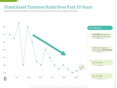 PP And E Valuation Methodology Fixed Asset Turnover Ratio Over Past 10 Years Icons PDF
