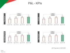 P And L Kpis Ppt PowerPoint Presentation Portfolio Slide