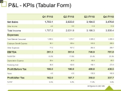 P And L Kpis Tabular Form Ppt PowerPoint Presentation Ideas Infographics