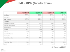 P And L Kpis Tabular Form Ppt PowerPoint Presentation Model Ideas