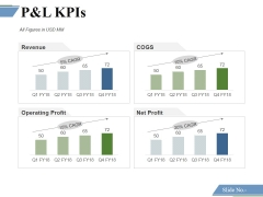 P And L Kpis Template 1 Ppt PowerPoint Presentation Model Inspiration