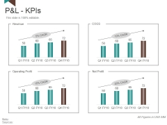 P And L Kpis Template 1 Ppt PowerPoint Presentation Slides Model