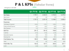P And L Kpis Template 2 Ppt PowerPoint Presentation File Graphics Example