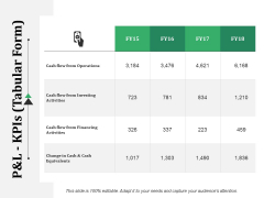P And L Kpis Template 2 Ppt PowerPoint Presentation Infographic Template Templates