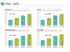 P And L Kpis Template 2 Ppt PowerPoint Presentation Inspiration Grid