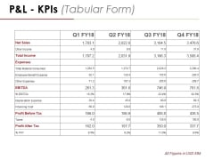 P And L Kpis Template 2 Ppt PowerPoint Presentation Professional Graphics