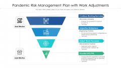 Pandemic Risk Management Plan With Work Adjustments Ppt PowerPoint Presentation Summary Portfolio PDF