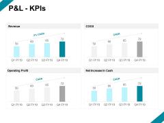 Pandl Kpis Investment Ppt PowerPoint Presentation Slides Background Designs