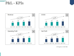 Pandl Kpis Ppt PowerPoint Presentation Deck