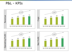 Pandl Kpis Ppt PowerPoint Presentation Gallery Display