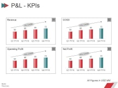 Pandl Kpis Ppt PowerPoint Presentation Gallery Slides
