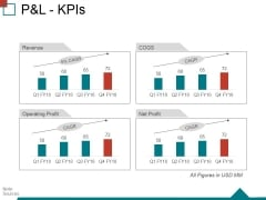 Pandl Kpis Ppt PowerPoint Presentation Outline Visuals