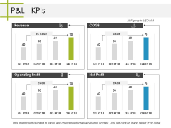 Pandl Kpis Ppt PowerPoint Presentation Professional Backgrounds