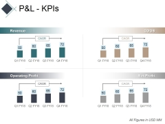 Pandl Kpis Ppt PowerPoint Presentation Professional Show