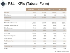 Pandl Kpis Tabular Form Ppt PowerPoint Presentation Gallery Icon