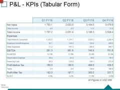 Pandl Kpis Tabular Form Ppt PowerPoint Presentation Ideas Structure