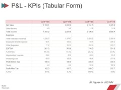 Pandl Kpis Tabular Form Ppt PowerPoint Presentation Summary Layout