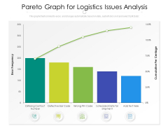 Pareto Graph For Logistics Issues Analysis Ppt PowerPoint Presentation File Example Topics PDF
